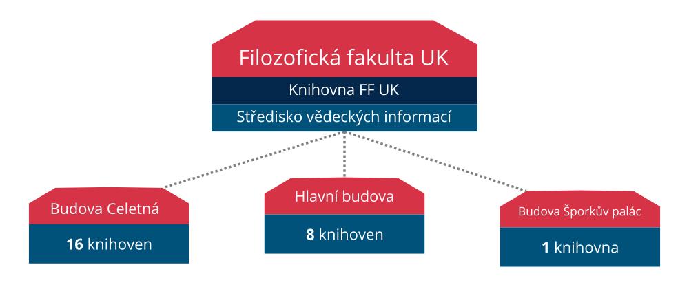 Zjednodušené vyobrazení systému knihoven na FF UK.